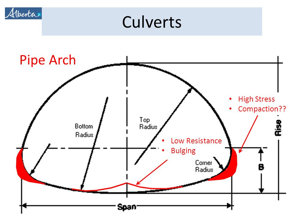 Culverts Pipe Arch High Stress Compaction?? Low Resistance Bulging