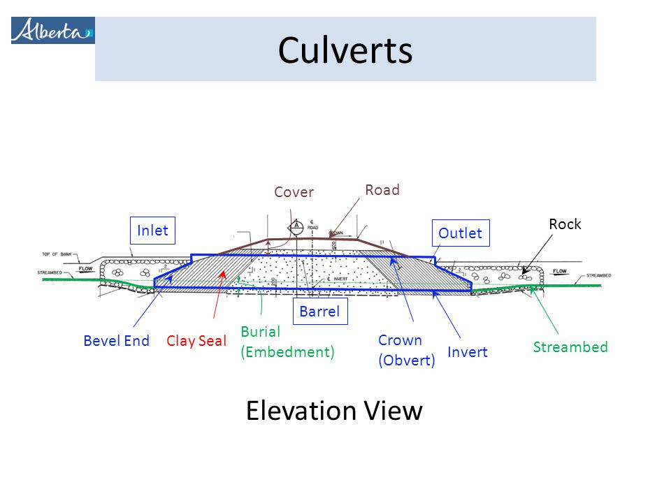 Culverts Invert Streambed Road Rock Bevel End Cover Burial (Embedment) Elevation View Crown (Obvert) Clay Seal Inlet Outlet Barrel