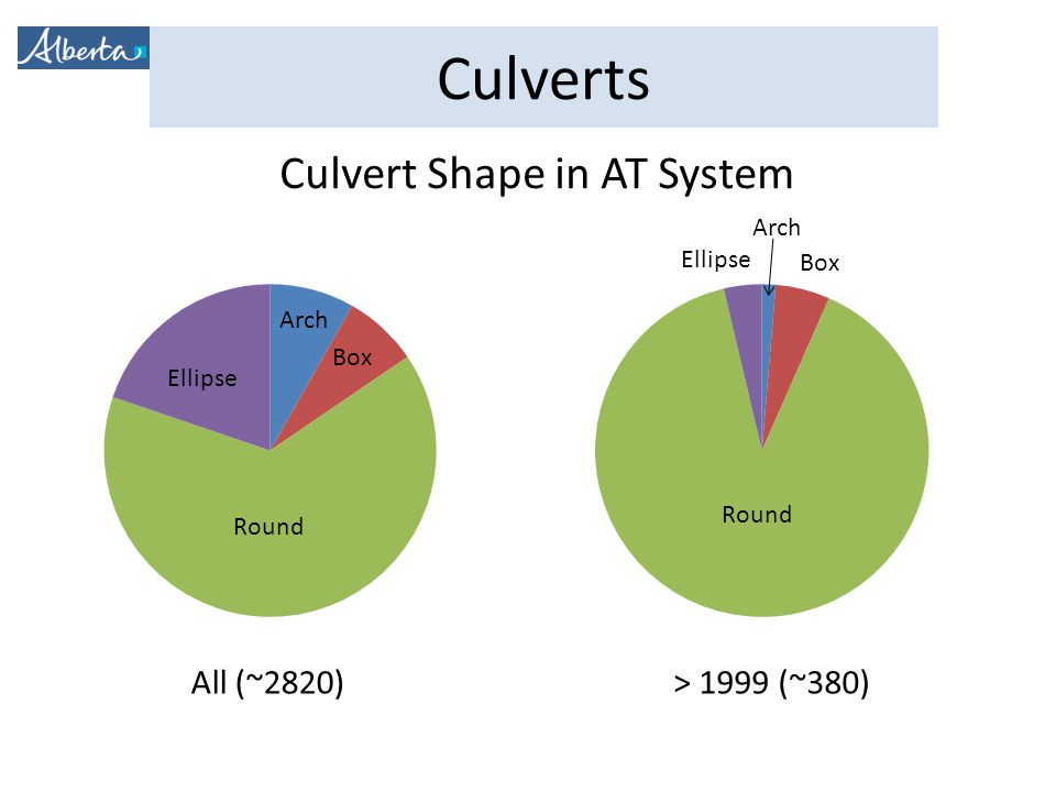 Culverts Culvert Shape in AT System Round Ellipse Arch Box All (~2820)> 1999 (~380) Ellipse Box Arch Round