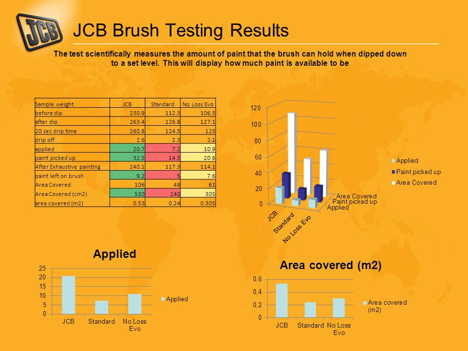 JCB Brush Testing Results Sample weightJCBStandardNo Loss Evo before dip230.9112.3106.5 after dip263.4126.8127.1 20 sec drip time260.8124.5125 drip off2.62.32.1 applied20.77.210.9 paint picked up32.514.520.6 After Exhaustive painting240.1117.3114.1 paint left on brush9.257.6 Area Covered1064861 Area Covered (cm2)530240305 area covered (m2)0.530.240.305 The test scientifically measures the amount of paint that the brush can hold when dipped down to a set level.