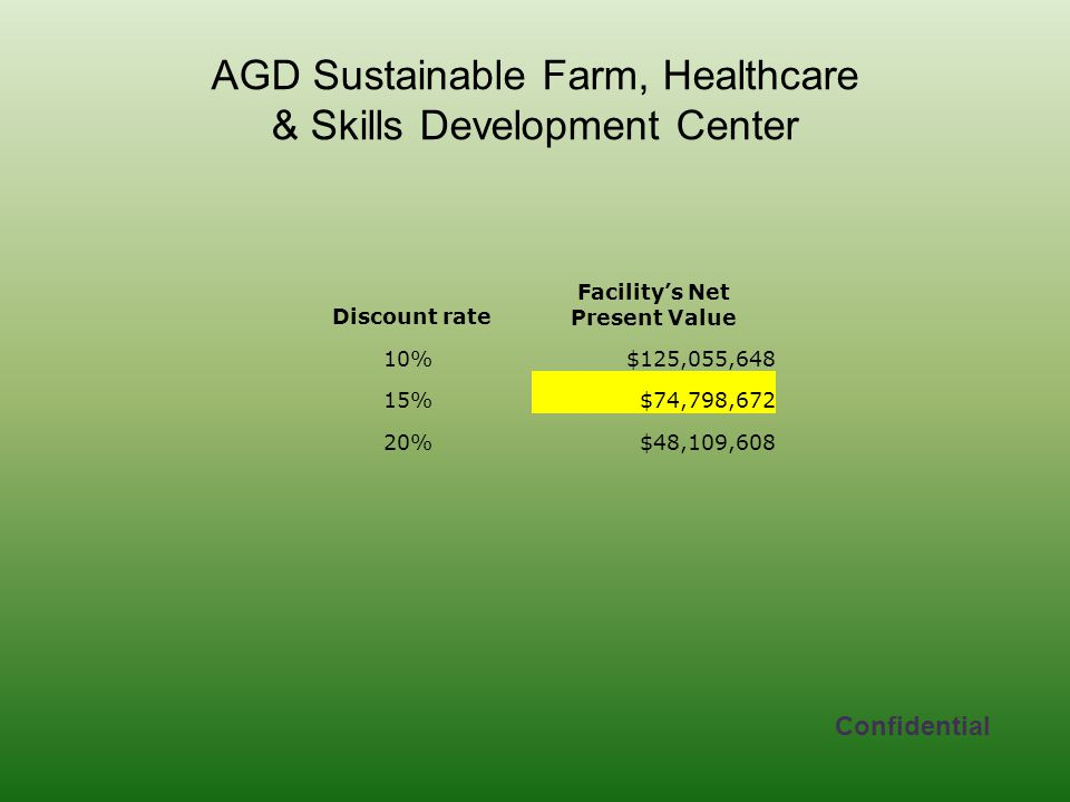 AGD Sustainable Farm, Healthcare & Skills Development Center Confidential Discount rate Facility's Net Present Value 10%$125,055,648 15%$74,798,672 20%$48,109,608
