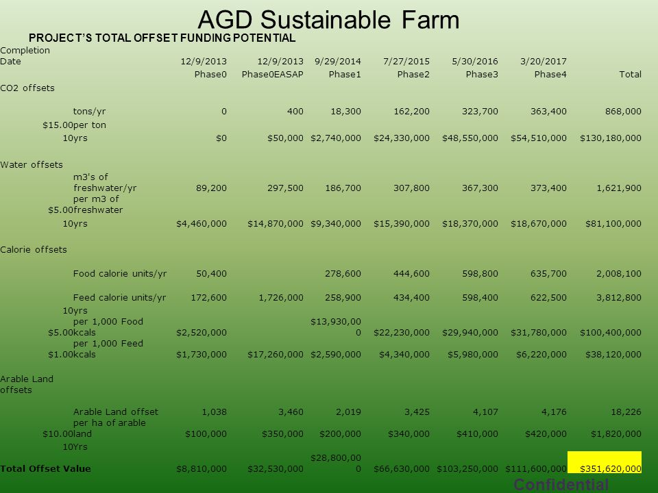 AGD Sustainable Farm Confidential Completion Date12/9/2013 9/29/20147/27/20155/30/20163/20/2017 Phase0Phase0EASAPPhase1Phase2Phase3Phase4Total CO2 offsets tons/yr0400 18,300 162,200 323,700 363,400 868,000 $15.00per ton 10yrs$0$50,000$2,740,000$24,330,000$48,550,000$54,510,000$130,180,000 Water offsets m3 s of freshwater/yr 89,200 297,500 186,700 307,800 367,300 373,400 1,621,900 $5.00 per m3 of freshwater 10yrs$4,460,000$14,870,000$9,340,000$15,390,000$18,370,000$18,670,000$81,100,000 Calorie offsets Food calorie units/yr 50,400 278,600 444,600 598,800 635,700 2,008,100 Feed calorie units/yr 172,600 1,726,000 258,900 434,400 598,400 622,500 3,812,800 10yrs $5.00 per 1,000 Food kcals$2,520,000 $13,930,00 0$22,230,000$29,940,000$31,780,000$100,400,000 $1.00 per 1,000 Feed kcals$1,730,000$17,260,000$2,590,000$4,340,000$5,980,000$6,220,000$38,120,000 Arable Land offsets Arable Land offset 1,038 3,460 2,019 3,425 4,107 4,176 18,226 $10.00 per ha of arable land$100,000$350,000$200,000$340,000$410,000$420,000$1,820,000 10Yrs Total Offset Value$8,810,000$32,530,000 $28,800,00 0$66,630,000$103,250,000$111,600,000$351,620,000 PROJECT'S TOTAL OFFSET FUNDING POTENTIAL