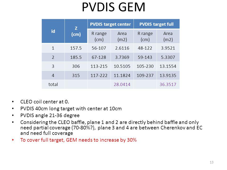 PVDIS GEM id Z (cm) PVDIS target centerPVDIS target full R range (cm) Area (m2) R range (cm) Area (m2) 1157.556-1072.611648-1223.9521 2185.567-1283.736959-1435.3307 3306113-21510.5105105-23013.1554 4315117-22211.1824109-23713.9135 total28.041436.3517 CLEO coil center at 0.