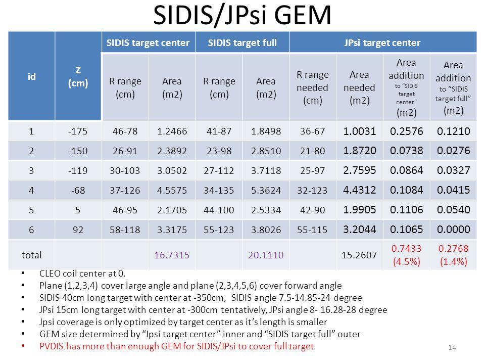 SIDIS/JPsi GEM id Z (cm) SIDIS target centerSIDIS target fullJPsi target center R range (cm) Area (m2) R range (cm) Area (m2) R range needed (cm) Area needed (m2) Area addition to SIDIS target center (m2) Area addition to SIDIS target full (m2) 1-17546-781.246641-871.849836-67 1.00310.25760.1210 2-15026-912.389223-982.851021-80 1.87200.07380.0276 3-11930-1033.050227-1123.711825-97 2.75950.08640.0327 4-6837-1264.557534-1355.362432-123 4.43120.10840.0415 5546-952.170544-1002.533442-90 1.99050.11060.0540 69258-1183.317555-1233.802655-115 3.20440.10650.0000 total16.731520.111015.2607 0.7433 (4.5%) 0.2768 (1.4%) CLEO coil center at 0.