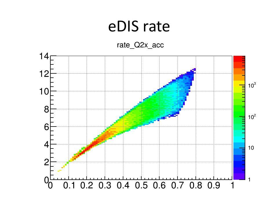 eDIS rate