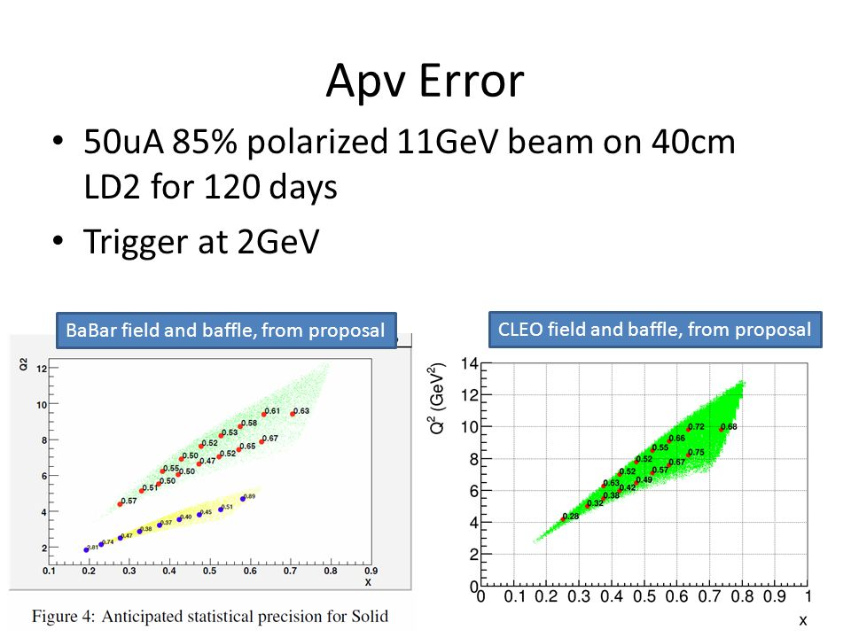 Apv Error 50uA 85% polarized 11GeV beam on 40cm LD2 for 120 days Trigger at 2GeV BaBar field and baffle, from proposal CLEO field and baffle, from proposal
