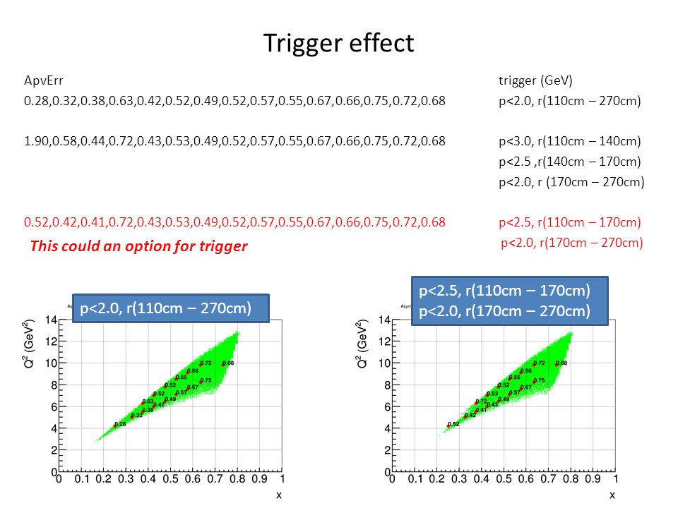 Trigger effect ApvErrtrigger (GeV) 0.28,0.32,0.38,0.63,0.42,0.52,0.49,0.52,0.57,0.55,0.67,0.66,0.75,0.72,0.68p<2.0, r(110cm – 270cm) 1.90,0.58,0.44,0.72,0.43,0.53,0.49,0.52,0.57,0.55,0.67,0.66,0.75,0.72,0.68 p<3.0, r(110cm – 140cm) p<2.5,r(140cm – 170cm) p<2.0, r (170cm – 270cm) 0.52,0.42,0.41,0.72,0.43,0.53,0.49,0.52,0.57,0.55,0.67,0.66,0.75,0.72,0.68p<2.5, r(110cm – 170cm) p<2.0, r(170cm – 270cm) p<2.0, r(110cm – 270cm) p<2.5, r(110cm – 170cm) p<2.0, r(170cm – 270cm) This could an option for trigger