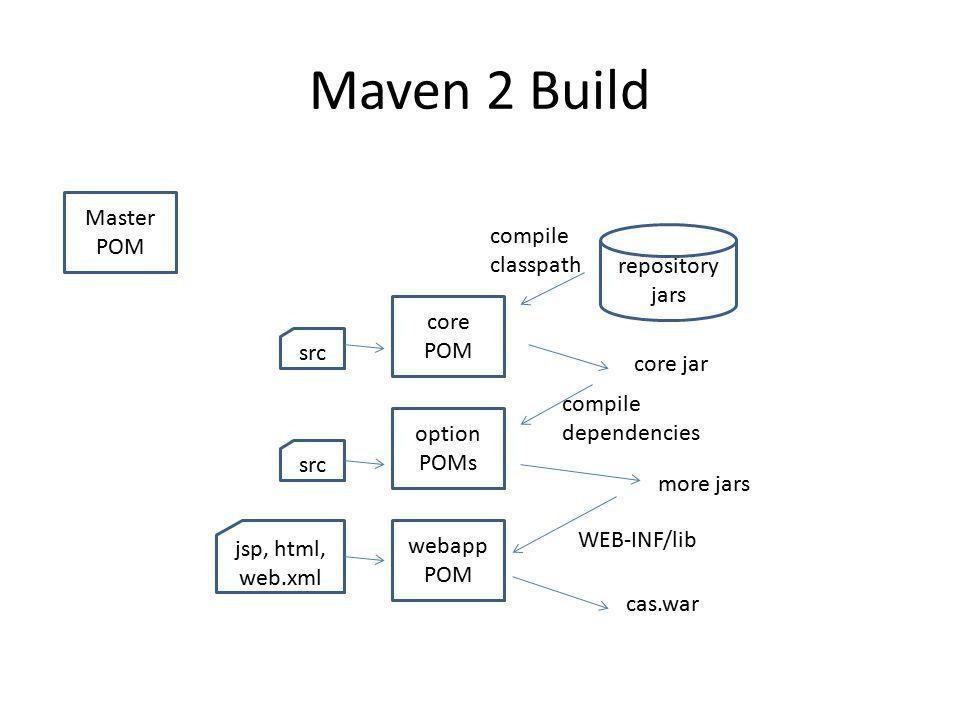 Maven 2 Build Master POM core POM repository jars compile classpath core jar option POMs webapp POM compile dependencies more jars src jsp, html, web.xml WEB-INF/lib cas.war