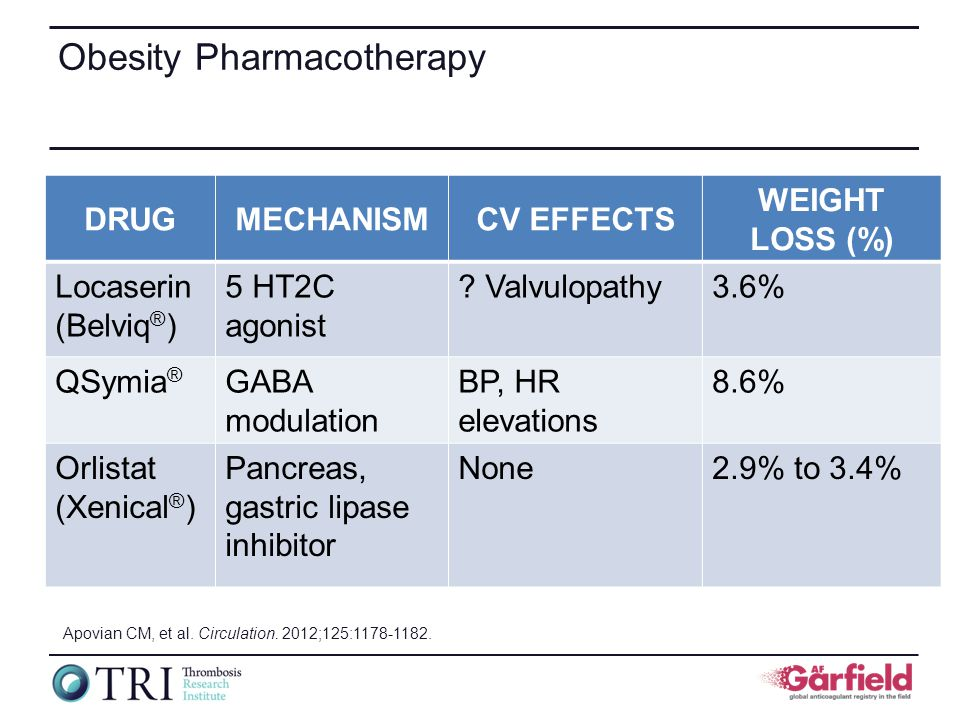 Obesity Pharmacotherapy DRUGMECHANISMCV EFFECTS WEIGHT LOSS (%) Locaserin (Belviq ® ) 5 HT2C agonist .