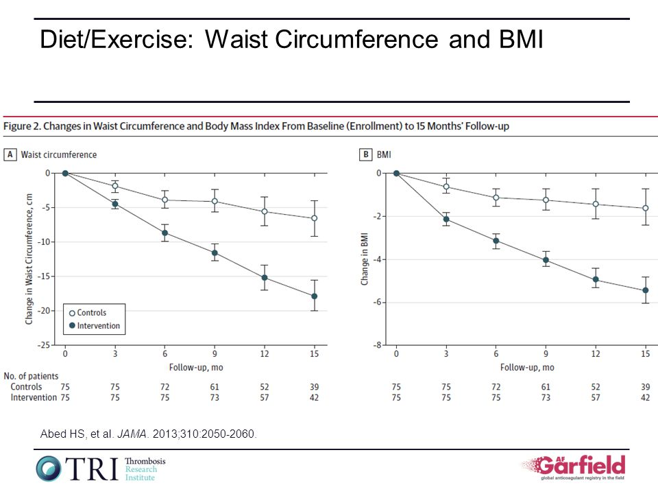 Diet/Exercise: Waist Circumference and BMI (Abed HS.