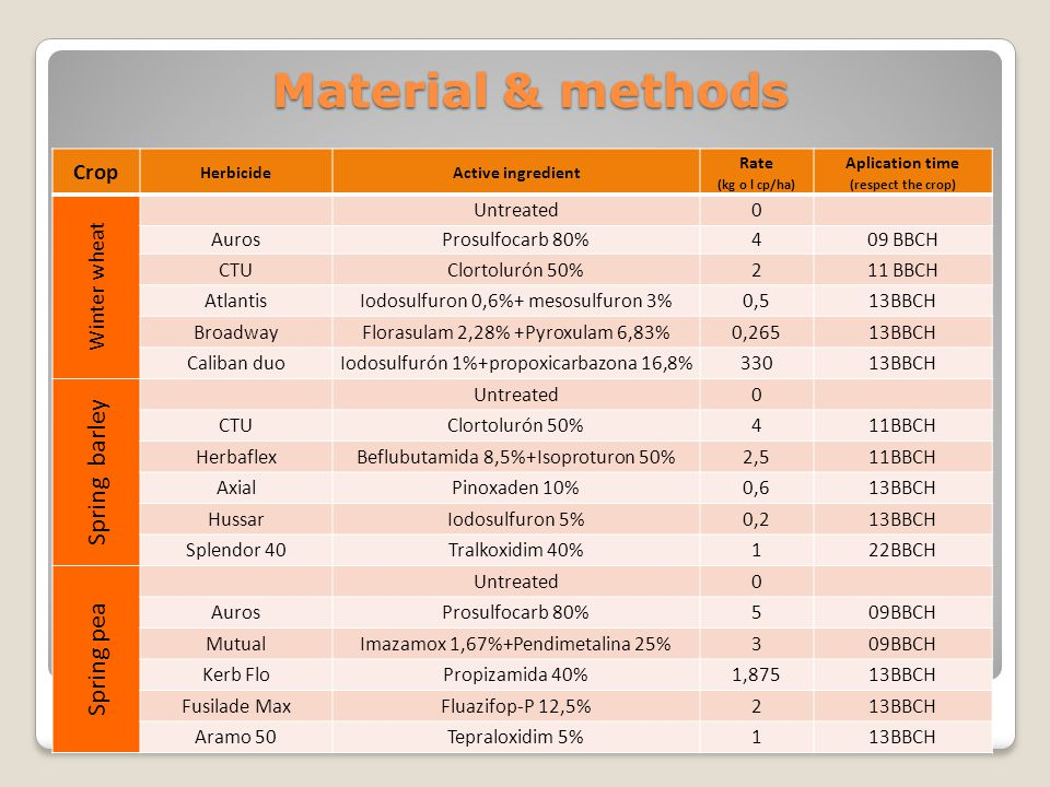 Material & methods Crop HerbicideActive ingredient Rate (kg o l cp/ha) Aplication time (respect the crop) Winter wheat Untreated0 AurosProsulfocarb 80%409 BBCH CTUClortolurón 50%211 BBCH AtlantisIodosulfuron 0,6%+ mesosulfuron 3%0,513BBCH BroadwayFlorasulam 2,28% +Pyroxulam 6,83%0,26513BBCH Caliban duoIodosulfurón 1%+propoxicarbazona 16,8%33013BBCH Spring barley Untreated0 CTUClortolurón 50%411BBCH HerbaflexBeflubutamida 8,5%+Isoproturon 50%2,511BBCH AxialPinoxaden 10%0,613BBCH HussarIodosulfuron 5%0,213BBCH Splendor 40Tralkoxidim 40%122BBCH Spring pea Untreated0 AurosProsulfocarb 80%509BBCH MutualImazamox 1,67%+Pendimetalina 25%309BBCH Kerb FloPropizamida 40%1,87513BBCH Fusilade MaxFluazifop-P 12,5%213BBCH Aramo 50Tepraloxidim 5%113BBCH