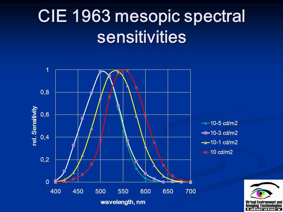 CIE 1963 mesopic spectral sensitivities