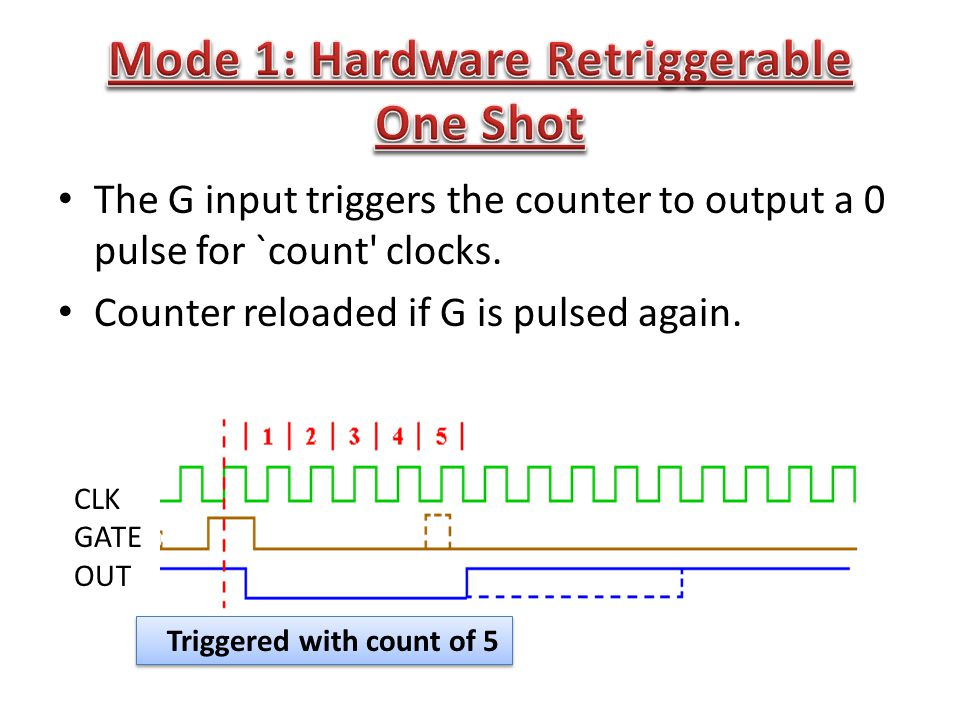 The G input triggers the counter to output a 0 pulse for `count clocks.