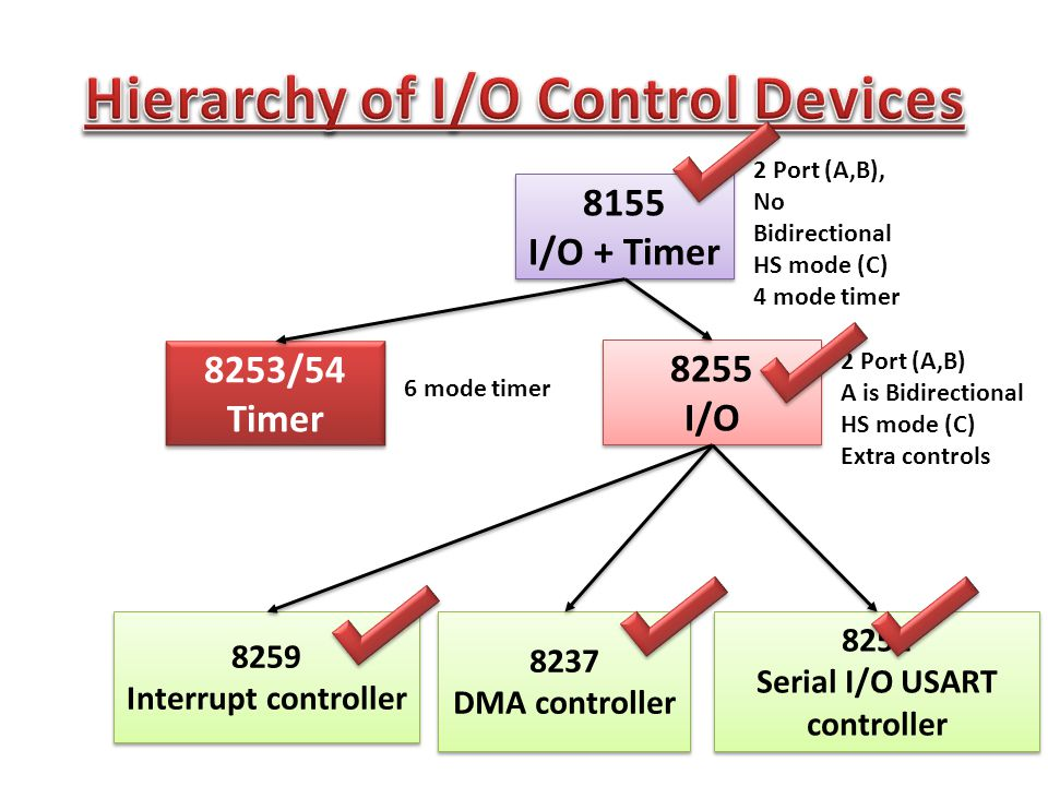 Basic Difference of 8155 I/O timer Vs 8254 8254 Brief Architecture of 8254 Control register Status register Modes of Counters with example Read-Back modes