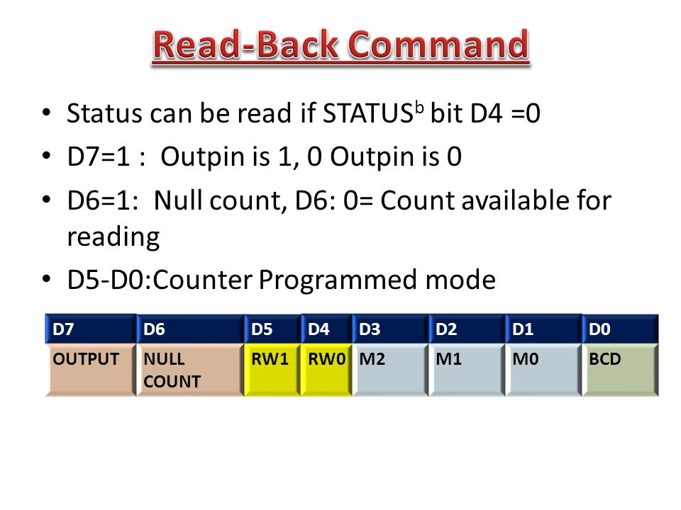 Status can be read if STATUS b bit D4 =0 D7=1 : Outpin is 1, 0 Outpin is 0 D6=1: Null count, D6: 0= Count available for reading D5-D0:Counter Programmed mode D7D6D5D4D3D2D1D0 OUTPUTNULL COUNT RW1RW0M2M1M0BCD