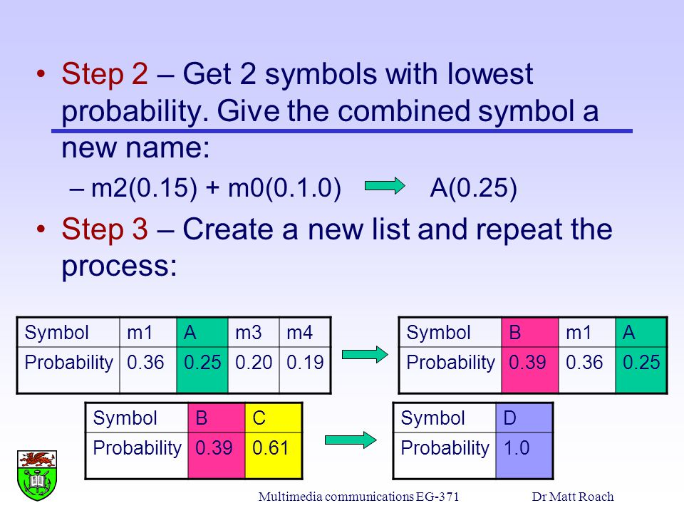 Multimedia communications EG-371Dr Matt Roach Step 2 – Get 2 symbols with lowest probability. Give the combined symbol a new name: –m2(0.15) + m0(0.1.