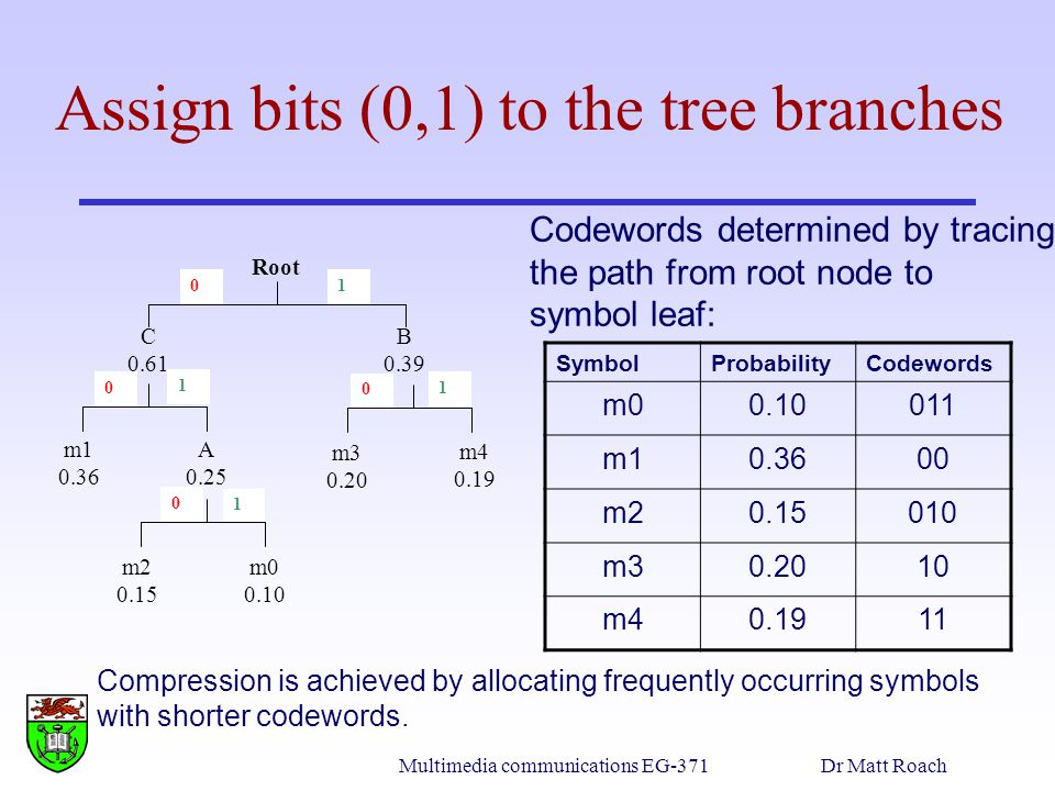 Multimedia communications EG-371Dr Matt Roach Assign bits (0,1) to the tree branches Codewords determined by tracing the path from root node to symbol