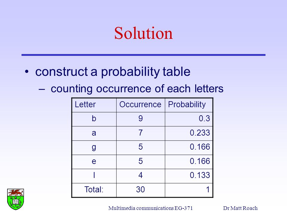 Multimedia communications EG-371Dr Matt Roach Solution construct a probability table – counting occurrence of each letters LetterOccurrenceProbability