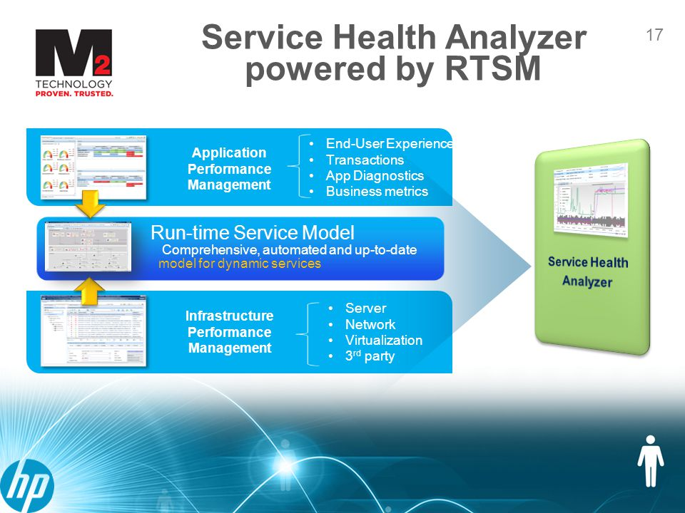 17 Service Health Analyzer powered by RTSM 17 Run-time Service Model Comprehensive, automated and up-to-date model for dynamic services Infrastructure Performance Management Application Performance Management End-User Experience Transactions App Diagnostics Business metrics Server Network Virtualization 3 rd party