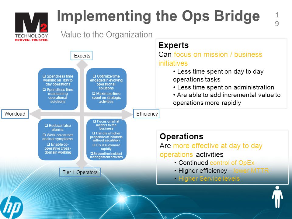 19 Implementing the Ops Bridge 19 Value to the Organization Experts Can focus on mission / business initiatives Less time spent on day to day operations tasks Less time spent on administration Are able to add incremental value to operations more rapidly Operations Are more effective at day to day operations activities Continued control of OpEx Higher efficiency – lower MTTR Higher Service levels  Spend less time working on day to day operations  Spend less time maintaining operational solutions  Optimize time engaged in evolving operational solutions  Maximize time spent on strategic activities  Reduce false alarms.