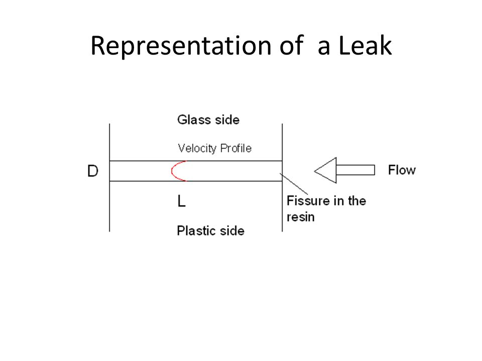 Representation of a Leak