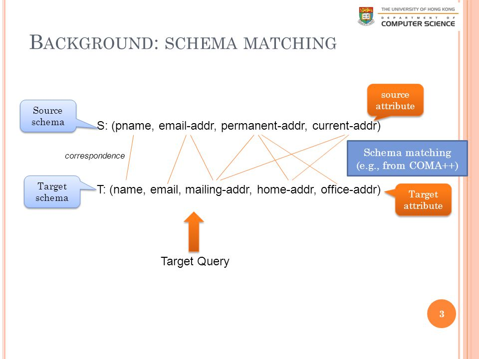 B ACKGROUND : SCHEMA MATCHING 3 S: (pname, email-addr, permanent-addr, current-addr) T: (name, email, mailing-addr, home-addr, office-addr) correspondence source attribute Target attribute Target schema Source schema Schema matching (e.g., from COMA++) Target Query