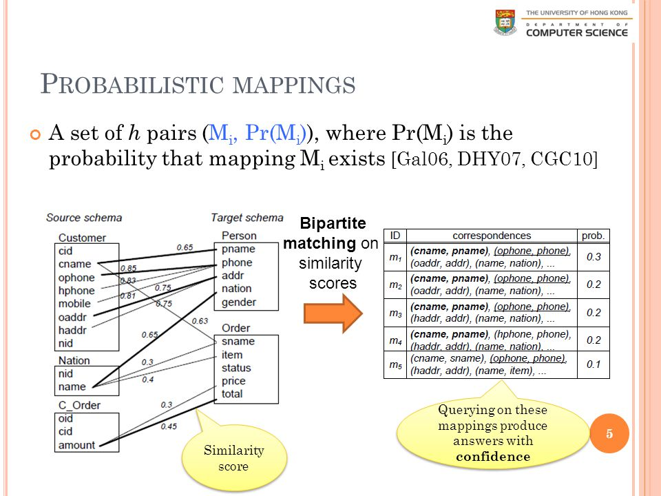 P ROBABILISTIC MAPPINGS A set of h pairs (M i, Pr(M i )), where Pr(M i ) is the probability that mapping M i exists [Gal06, DHY07, CGC10] 5 Querying on these mappings produce answers with confidence Similarity score Bipartite matching on similarity scores