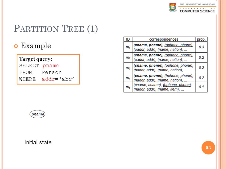 P ARTITION T REE (1) Example 53 Target query: SELECT pname FROM Person WHERE addr='abc' Initial state