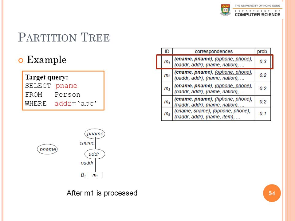 P ARTITION T REE Example 54 After m1 is processed Target query: SELECT pname FROM Person WHERE addr='abc'