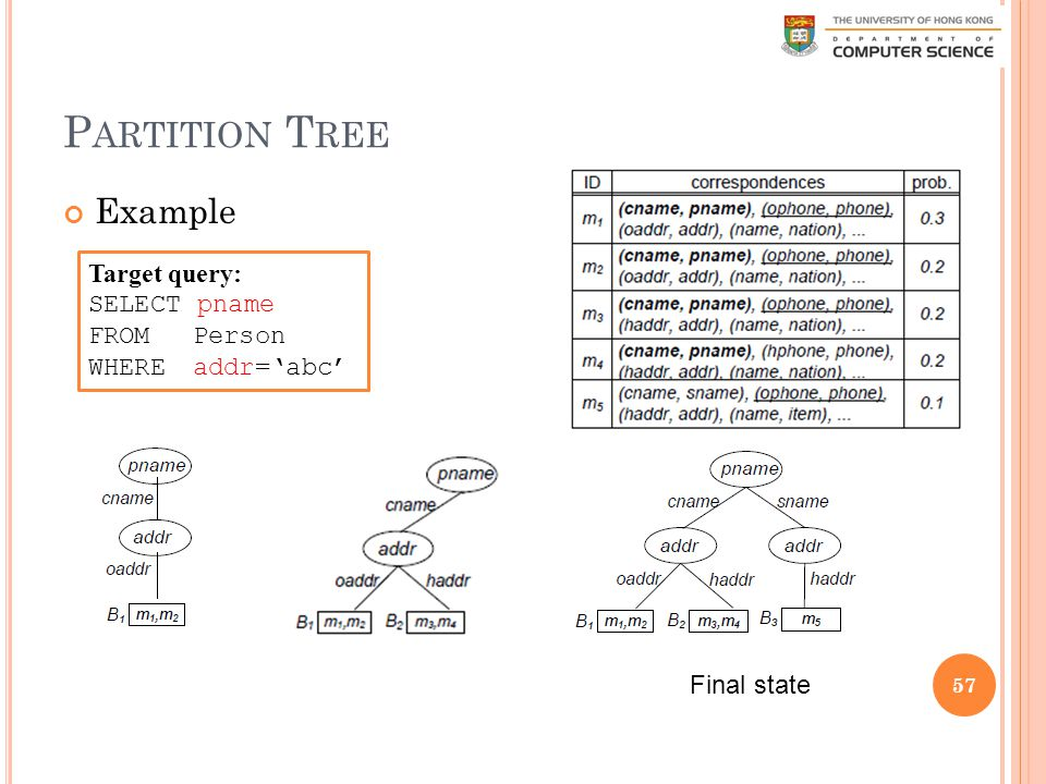 P ARTITION T REE Example 57 Final state Target query: SELECT pname FROM Person WHERE addr='abc'