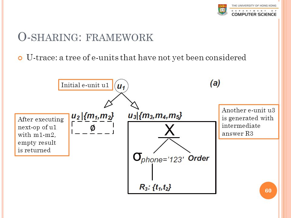 O- SHARING : FRAMEWORK U-trace: a tree of e-units that have not yet been considered 60 Initial e-unit u1 After executing next-op of u1 with m1-m2, empty result is returned Another e-unit u3 is generated with intermediate answer R3