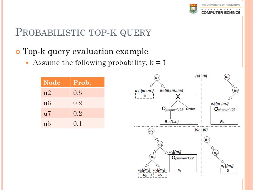 P ROBABILISTIC TOP - K QUERY Top-k query evaluation example Assume the following probability, k = 1 65 NodeProb.