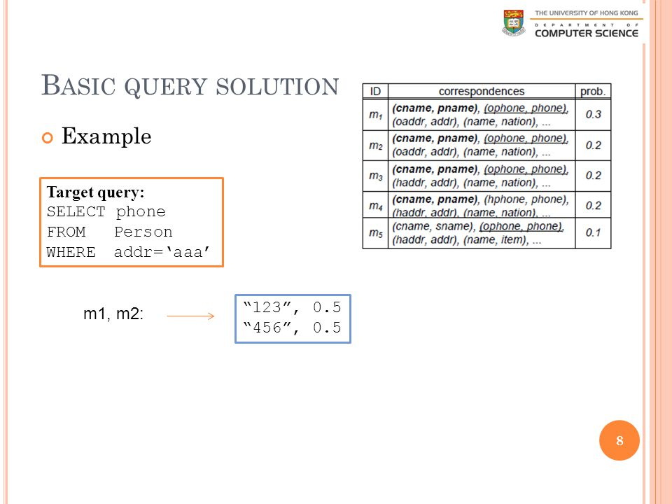 B ASIC QUERY SOLUTION Example 8 Target query: SELECT phone FROM Person WHERE addr='aaa' m1, m2: 123 , 0.5 456 , 0.5