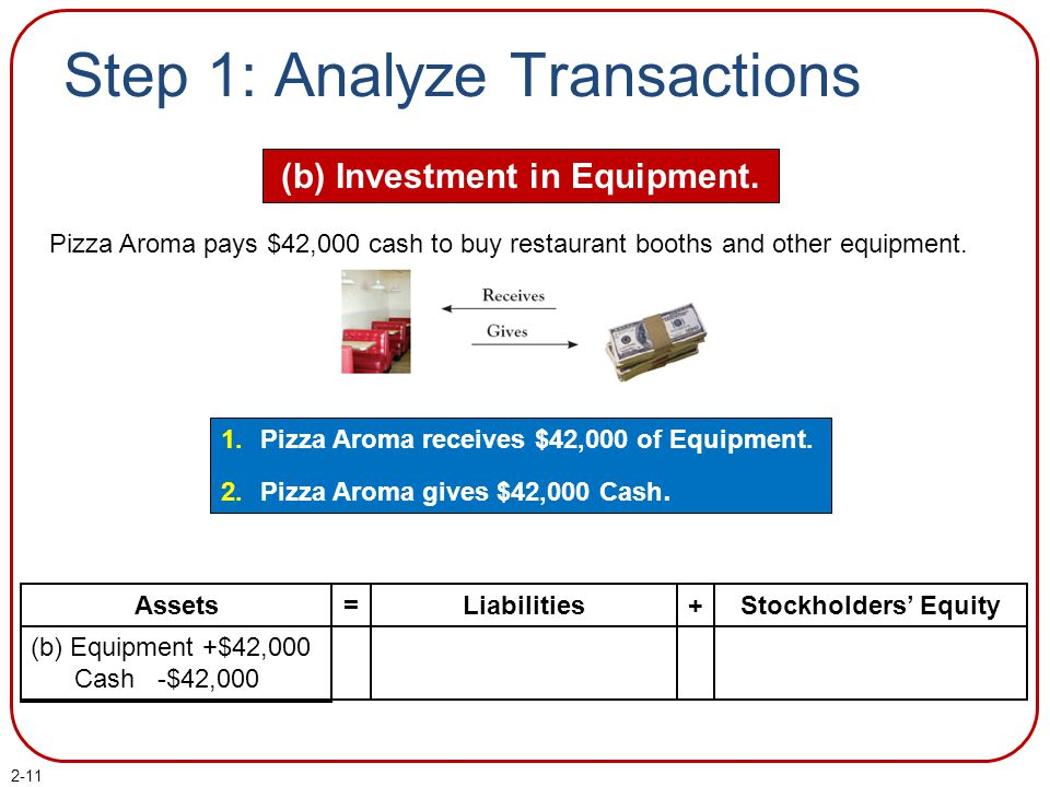 2-11 Step 1: Analyze Transactions (b) Investment in Equipment. 1.Pizza Aroma receives $42,000 of Equipment. 2.Pizza Aroma gives $42,000 Cash. Pizza Ar