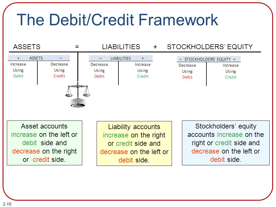2-19 The Debit/Credit Framework ASSETS = LIABILITIES + STOCKHOLDERS' EQUITY Asset accounts increase on the left or debit side and decrease on the right or credit side.