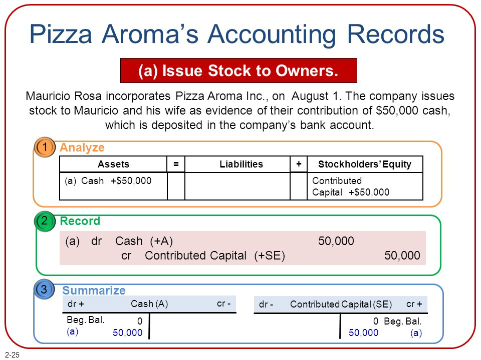 2-25 Pizza Aroma's Accounting Records (a) Issue Stock to Owners.