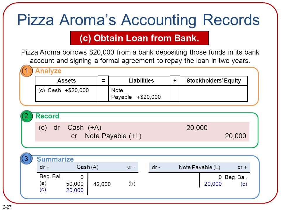 2-27 Pizza Aroma's Accounting Records (c) Obtain Loan from Bank. Pizza Aroma borrows $20,000 from a bank depositing those funds in its bank account an