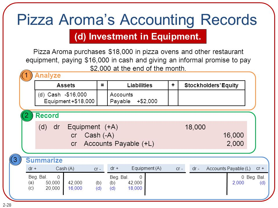 2-28 Pizza Aroma's Accounting Records (d) Investment in Equipment. Pizza Aroma purchases $18,000 in pizza ovens and other restaurant equipment, paying