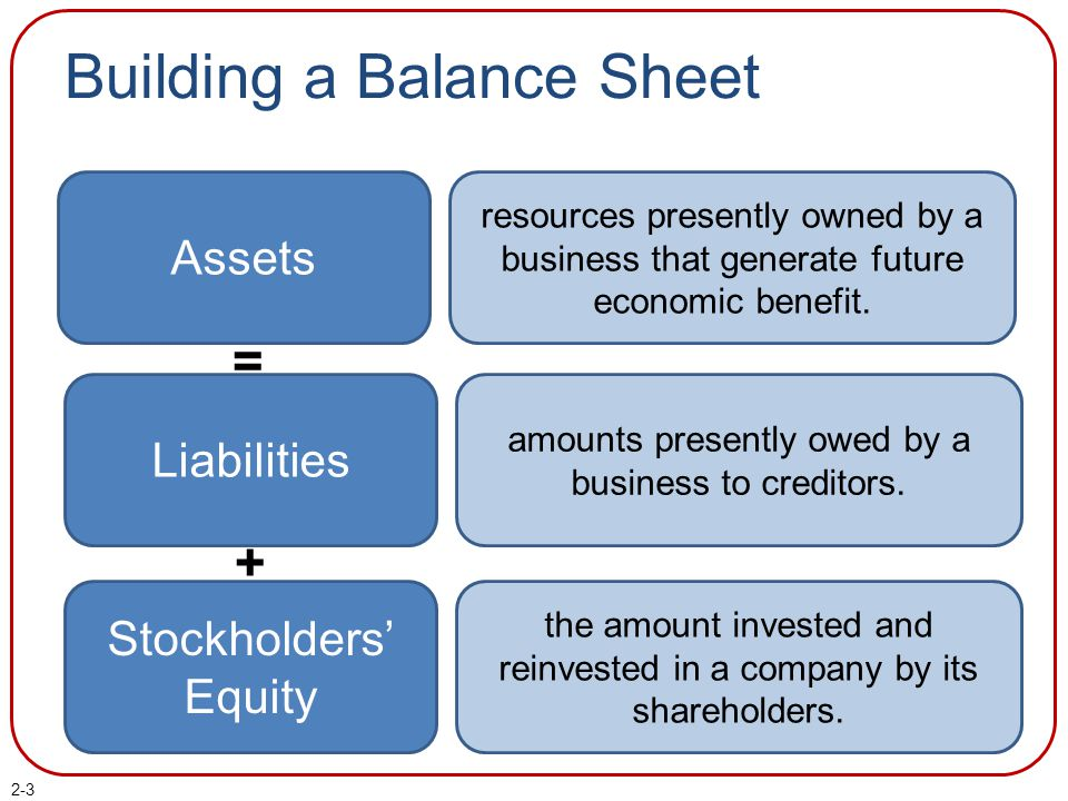2-3 Building a Balance Sheet Assets amounts presently owed by a business to creditors. the amount invested and reinvested in a company by its sharehol