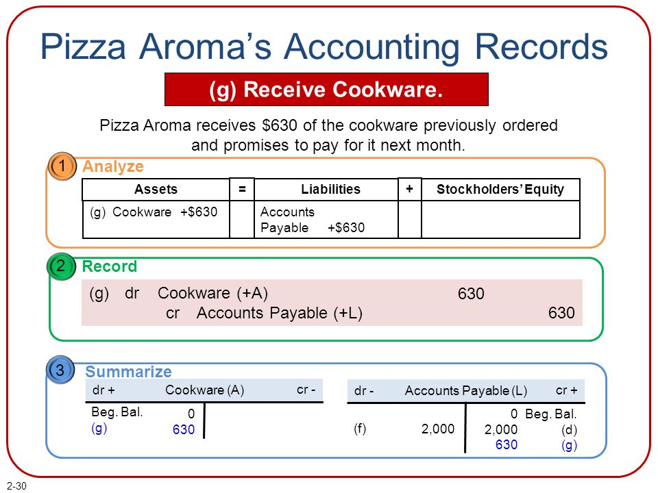 2-30 Pizza Aroma's Accounting Records (g) Receive Cookware. Pizza Aroma receives $630 of the cookware previously ordered and promises to pay for it ne