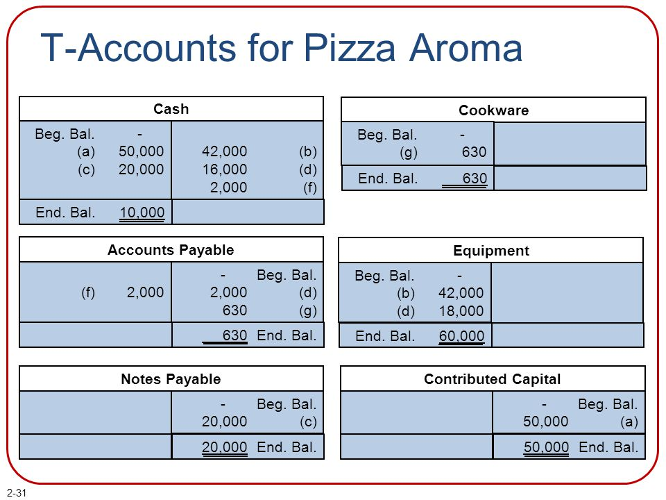 2-31 T-Accounts for Pizza Aroma Cash Beg. Bal.