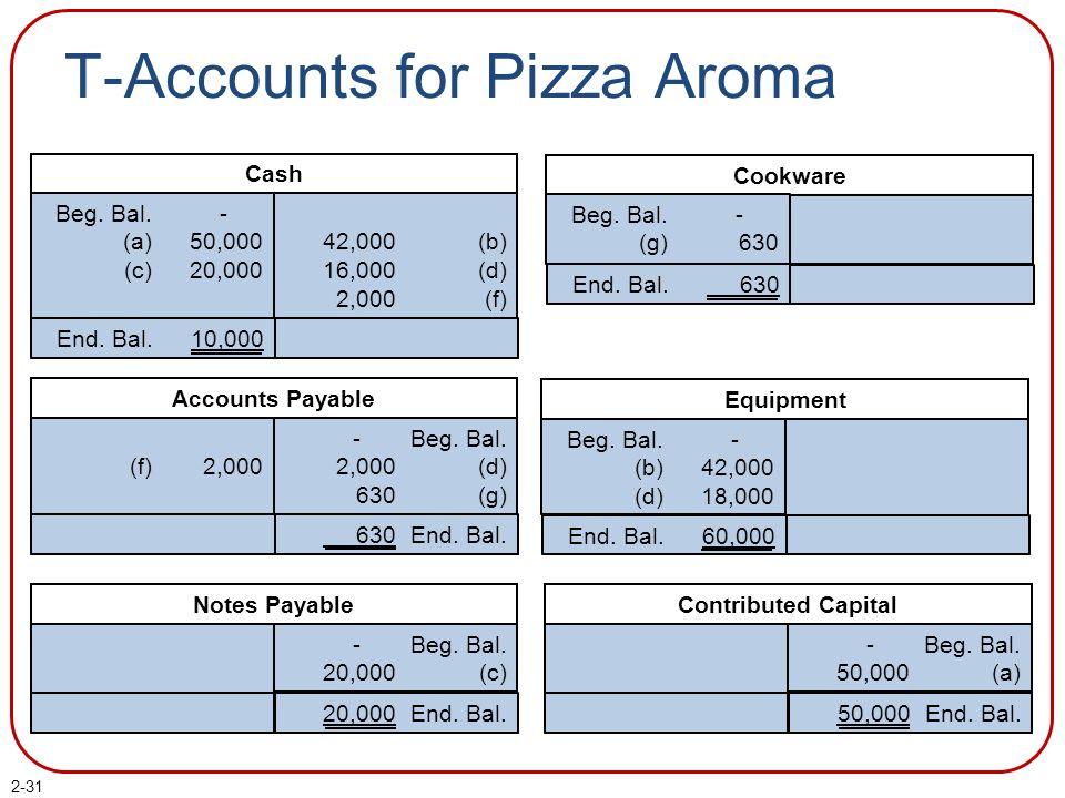 2-31 T-Accounts for Pizza Aroma Cash Beg. Bal. (a) (c) - 50,000 20,000 42,000 16,000 2,000 (b) (d) (f) End. Bal.10,000 Equipment Beg. Bal. (b) (d) - 4