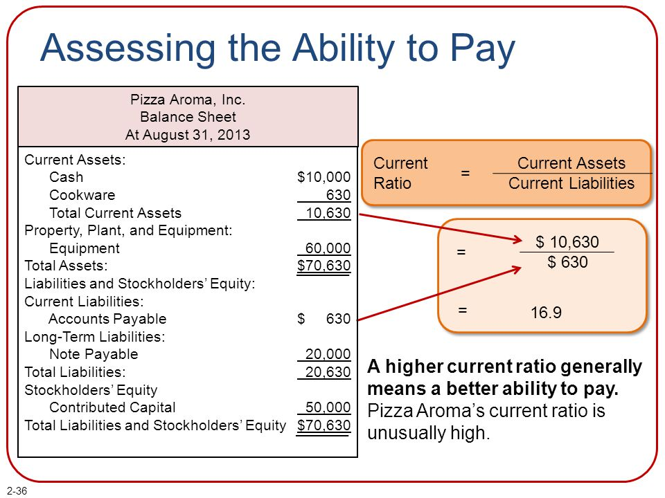 2-36 Assessing the Ability to Pay Current Ratio = Current Assets Current Liabilities A higher current ratio generally means a better ability to pay. P