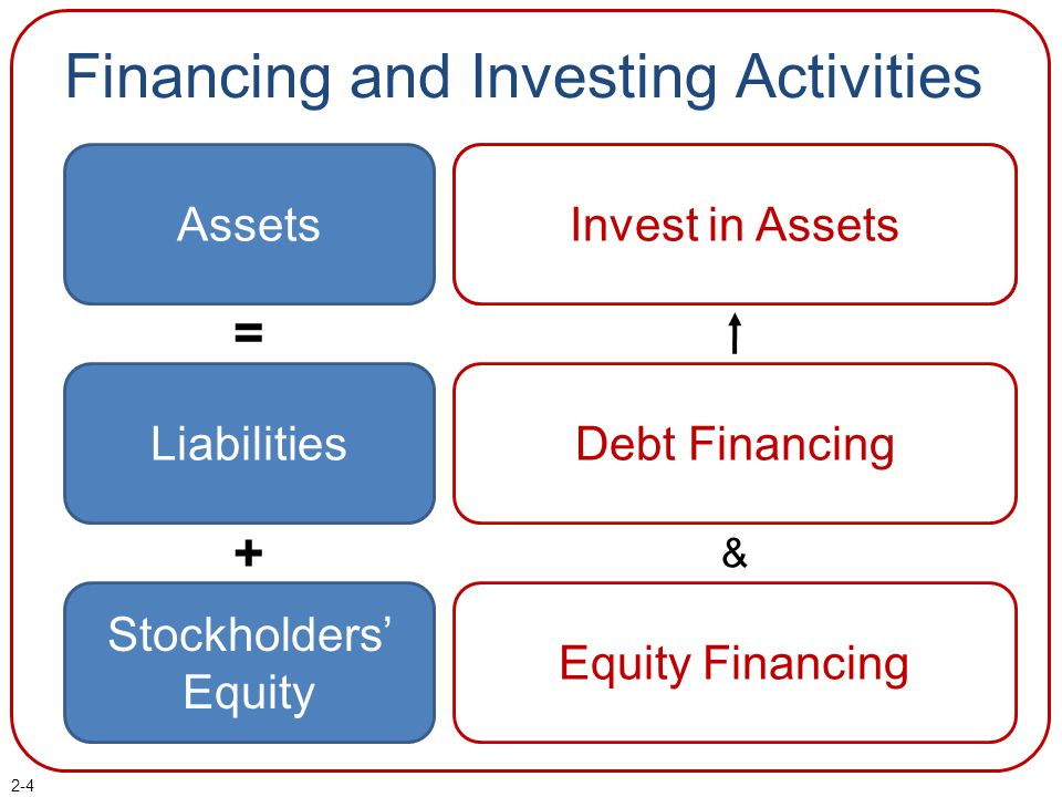 2-4 Assets Debt Financing Equity Financing Companies rely on two sources of financing: Stockholders' Equity Liabilities = + Financing and Investing Ac