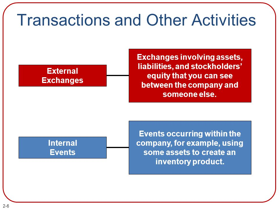 2-6 Transactions and Other Activities External Exchanges Exchanges involving assets, liabilities, and stockholders' equity that you can see between the company and someone else.
