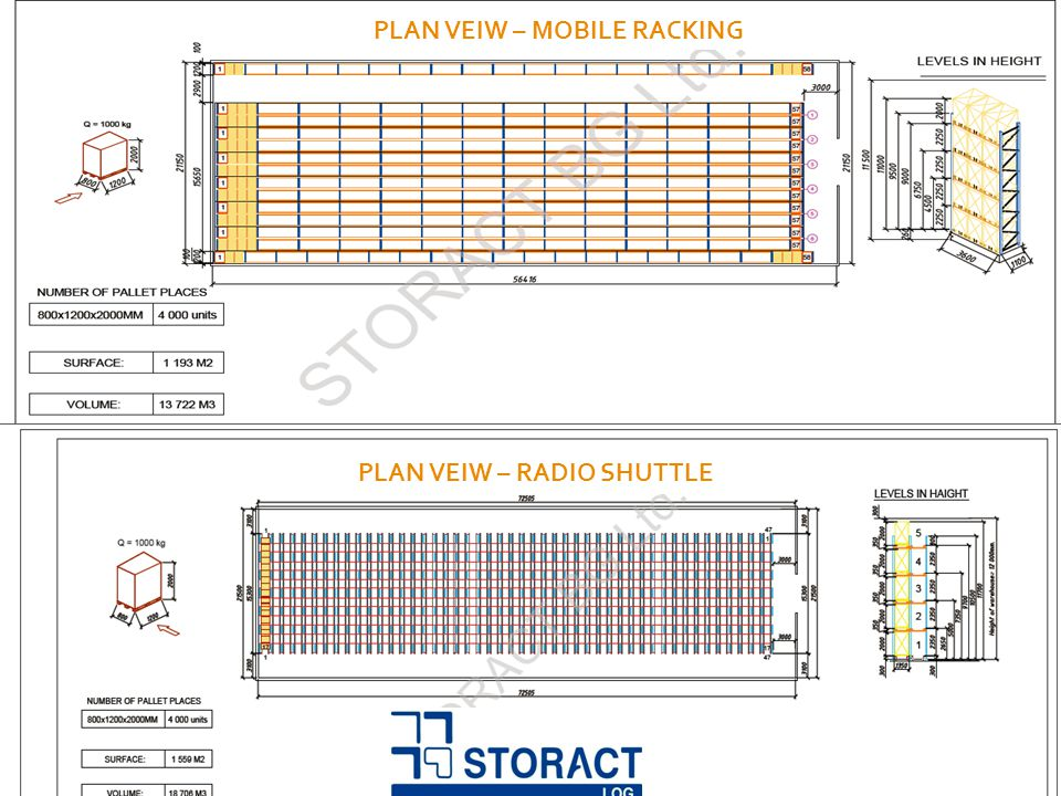 Mobile Racking Systems www.storactlog.com PLAN VEIW – MOBILE RACKING PLAN VEIW – RADIO SHUTTLE