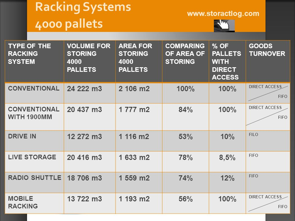 Racking Systems 4000 pallets www.storactlog.com TYPE OF THE RACKING SYSTEM VOLUME FOR STORING 4000 PALLETS AREA FOR STORING 4000 PALLETS COMPARING OF AREA OF STORING % OF PALLETS WITH DIRECT ACCESS GOODS TURNOVER CONVENTIONAL 24 222 m32 106 m2100% DIRECT ACCESS FIFO CONVENTIONAL WITH 1900MM 20 437 m31 777 m284%100% DIRECT ACCESS FIFO DRIVE IN 12 272 m31 116 m253%10% FILO LIVE STORAGE 20 416 m31 633 m278%8,5% FIFO RADIO SHUTTLE 18 706 m31 559 m274%12% FIFO MOBILE RACKING 13 722 m31 193 m256%100% DIRECT ACCESS FIFO
