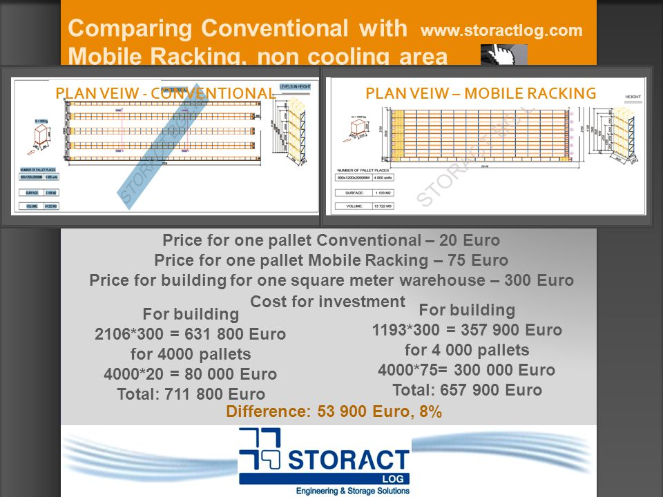 Comparing Conventional with Mobile Racking, non cooling area www.storactlog.com Price for one pallet Conventional – 20 Euro Price for one pallet Mobile Racking – 75 Euro Price for building for one square meter warehouse – 300 Euro For building 2106*300 = 631 800 Euro for 4000 pallets 4000*20 = 80 000 Euro Total: 711 800 Euro For building 1193*300 = 357 900 Euro for 4 000 pallets 4000*75= 300 000 Euro Total: 657 900 Euro Cost for investment Difference: 53 900 Euro, 8% PLAN VEIW - CONVENTIONAL PLAN VEIW – MOBILE RACKING