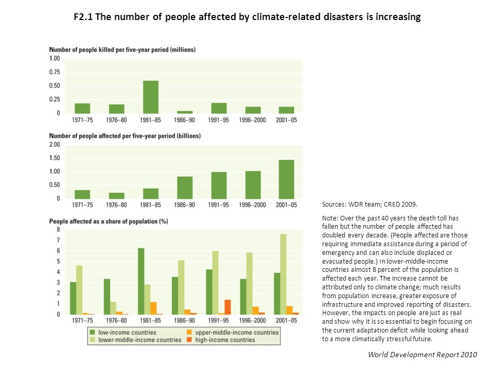 F2.1 The number of people affected by climate-related disasters is increasing Sources: WDR team; CRED 2009.