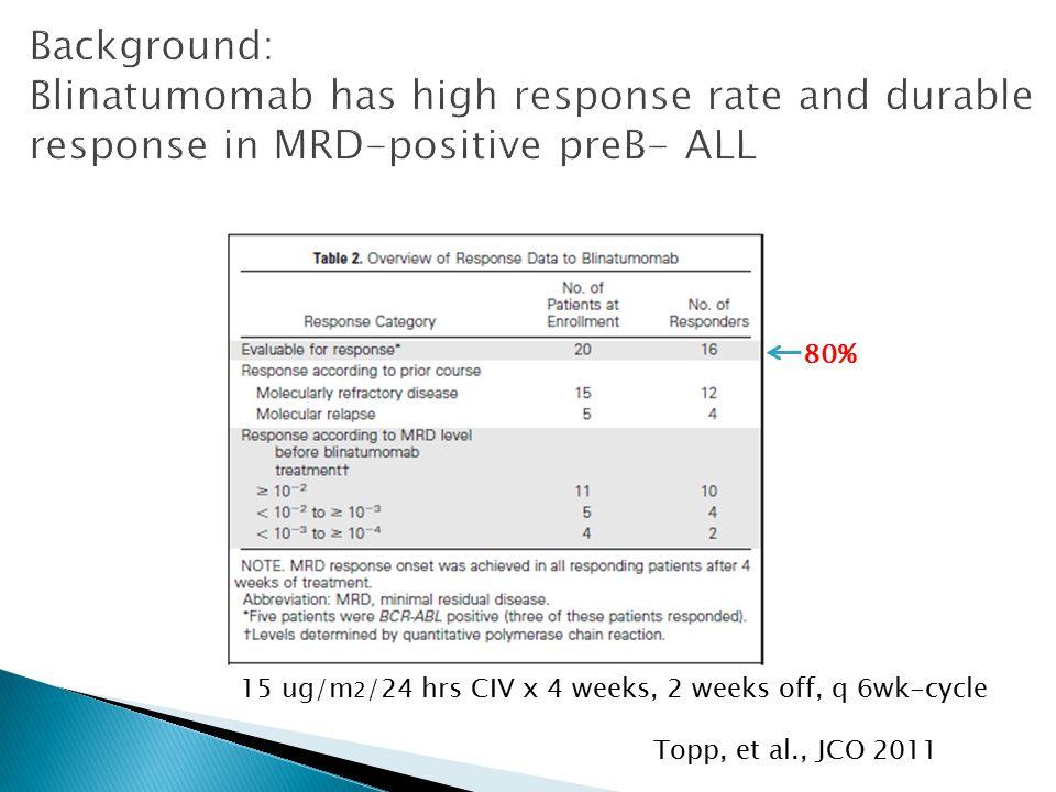 Topp, et al., JCO 2011 80% 15 ug/m 2 /24 hrs CIV x 4 weeks, 2 weeks off, q 6wk-cycle